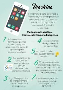 Empreendedores criam sistema que auxilia no controle do consumo de energia elétrica